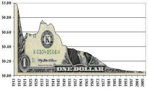 Dollar-devaluation-since-1913