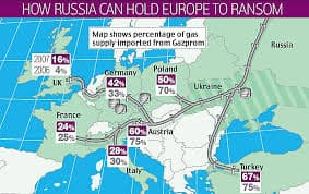 Gas lines from Russia to Europe