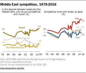 middle east sympathies