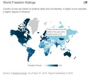 world freedom